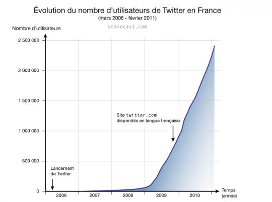 2,4 millions d'utilisateurs de Twitter en France