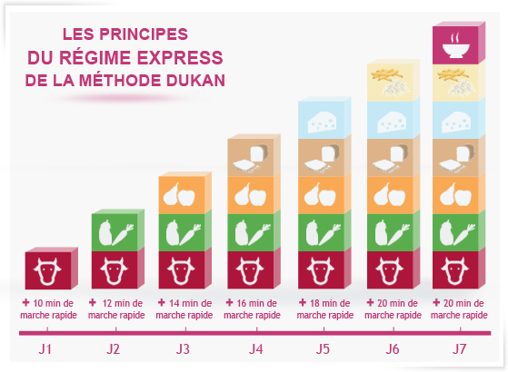 RECETTES DUKAN Recettes en photos du régime Dukan pour maigrir rapidement